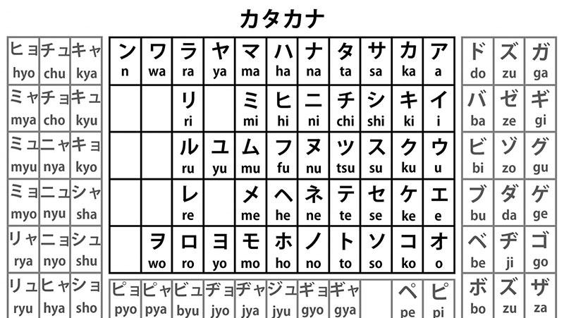 Bảng chữ cái Katakana đầy đủ