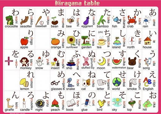 Hướng dẫn học bảng chữ cái tiếng Nhật cơ bản và đầy đủ hiệu quả