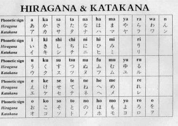 Cách đọc bảng chữ cái tiếng Nhật từ A đến Z