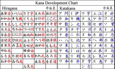 Mách bạn cách viết bảng chữ cái tiếng Nhật cực đơn giản