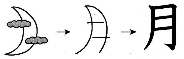 mẹo học kanji chữ nguyệt
