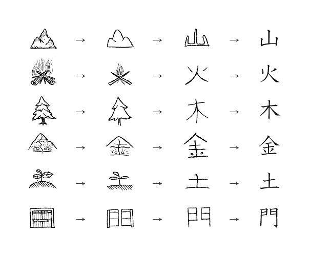 Gợi ý thêm những mẹo học kanji