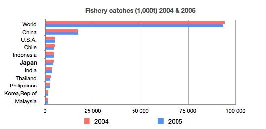 Sản lượng đánh bắt cá ở Nhật Bản so với toàn cầu