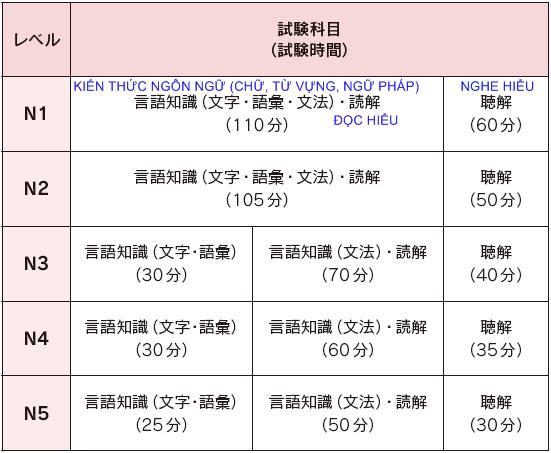 Những điều bạn cần biết về các kì thi năng lực tiếng Nhật