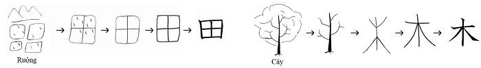 Liên tưởng chữ kanji