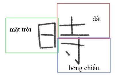 6 cách học Kanji hiệu quả cho người mới bắt đầu