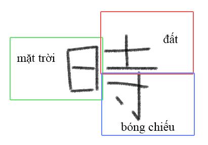 Liên tưởng chữ Thời Kanji tiếng Nhật