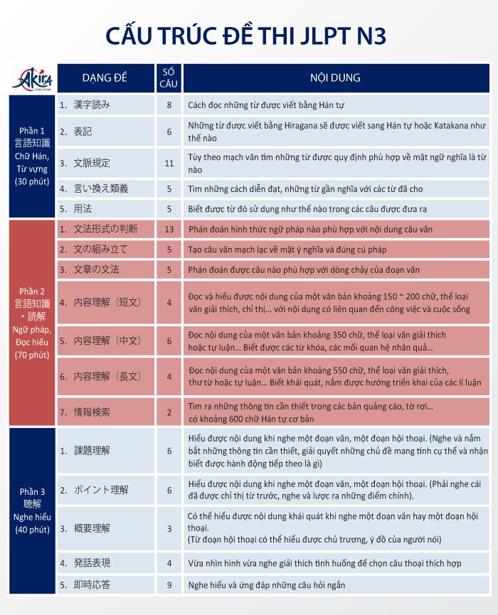 Cấu trúc đề thi N3 JLPT chi tiết