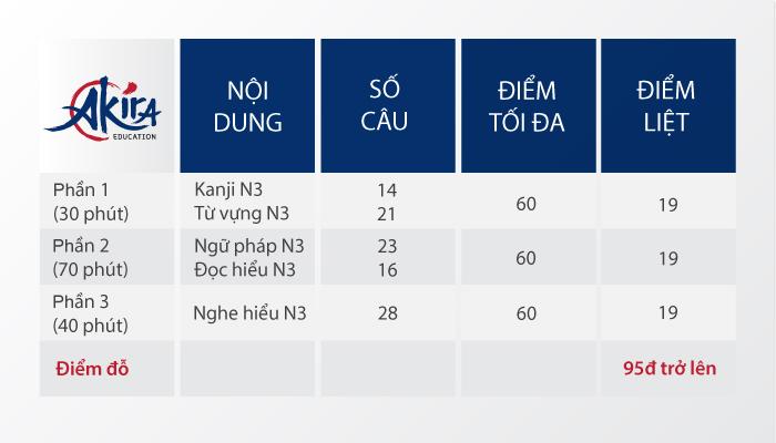 Cấu trúc đề thi N3 và điểm đỗ N3
